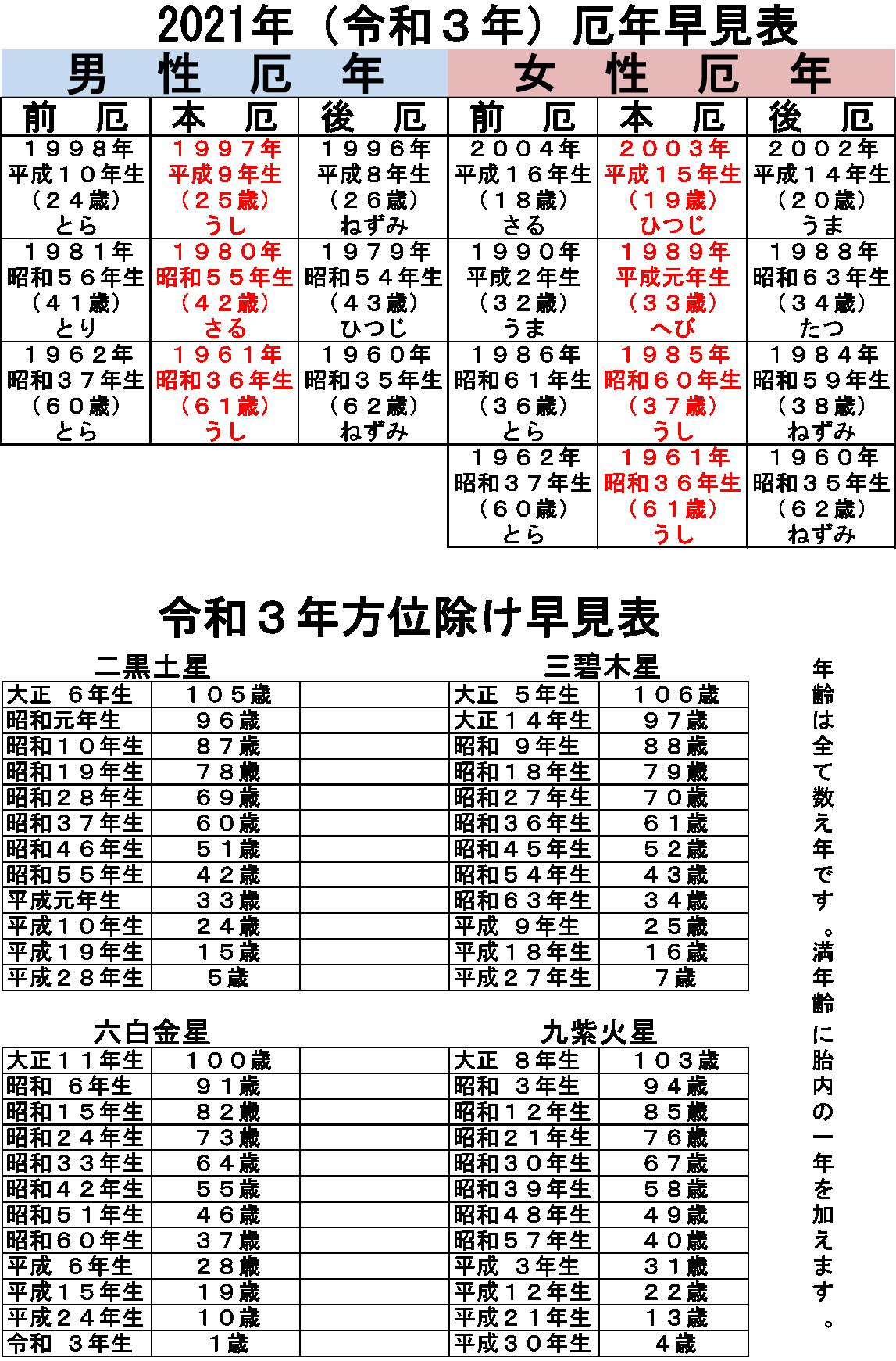 平成 13 年 年齢 【年齢早見表】2001年(平成13年)生まれ版。印刷用(A4縦・タテ)